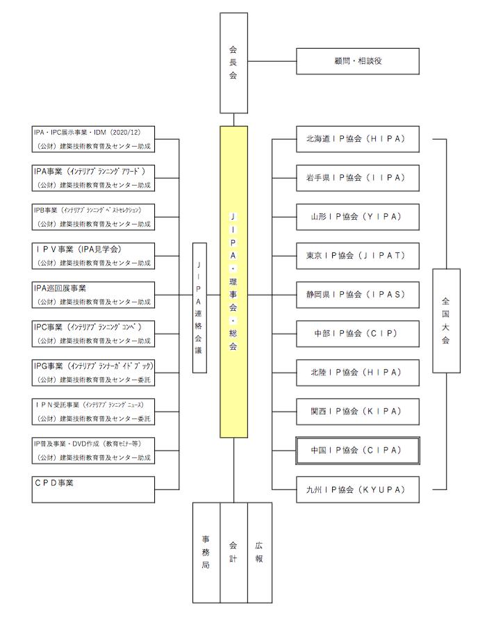2019JIPA組織図2